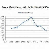 El mercado de la climatización vendió un 17% menos en 2012